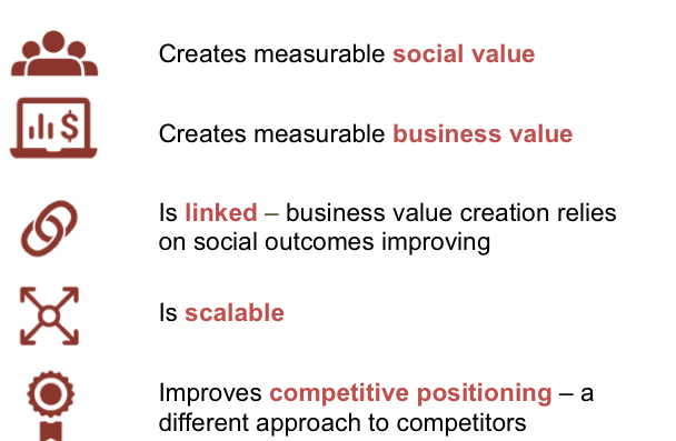 Shared Value Business Strategy