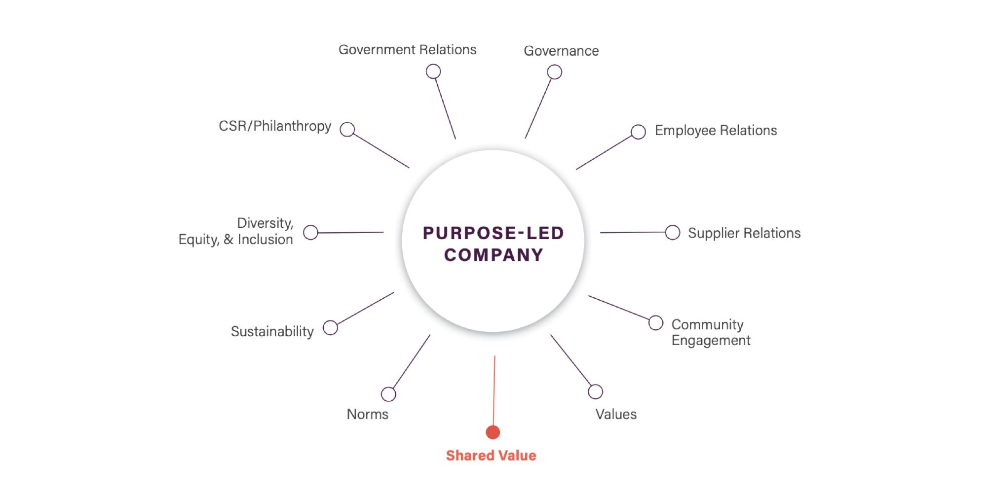 purpose led company